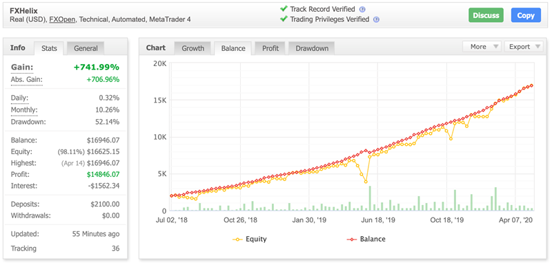 FxHelix Review Drawdown and profitability