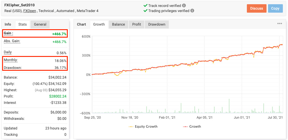 FXCipher EA PROFITABILITY AND DRAWDOWN